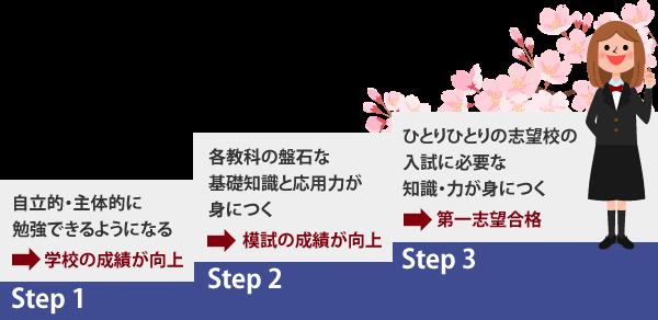 第一志望校合格を実現する3つのStep
