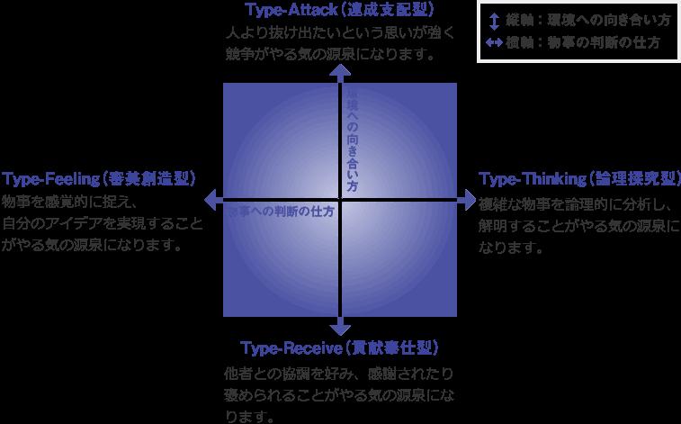 モチベーションタイプの図